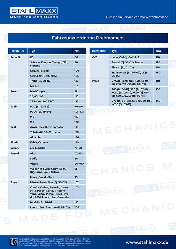Fahrzeugzuordnung Drehmomentschlüssel geeignet für Links- und Rechtsanzug