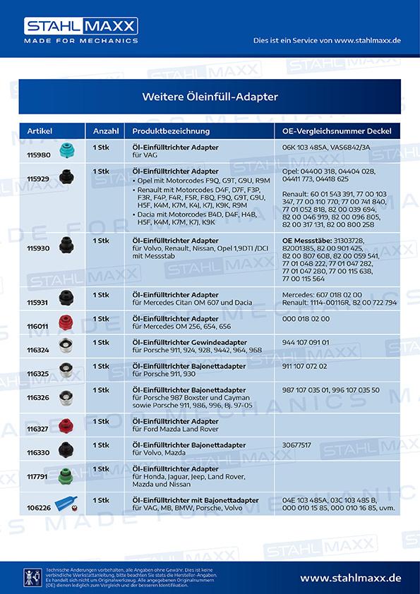 Übersicht Öleinfüll-Adapter